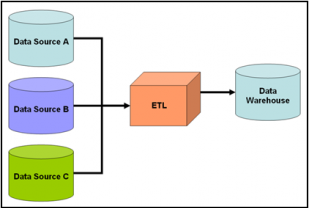 Data Warehouse image
